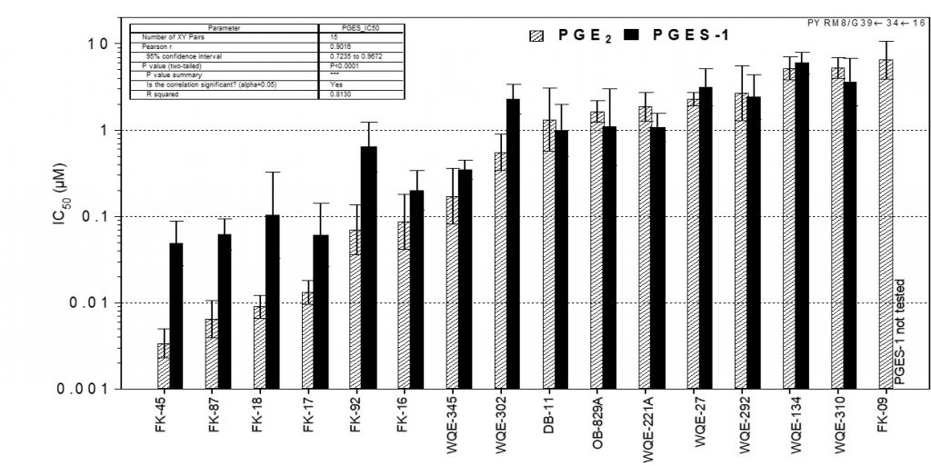 Pyrimidines inhibit PGES1 (tested on human proteins)